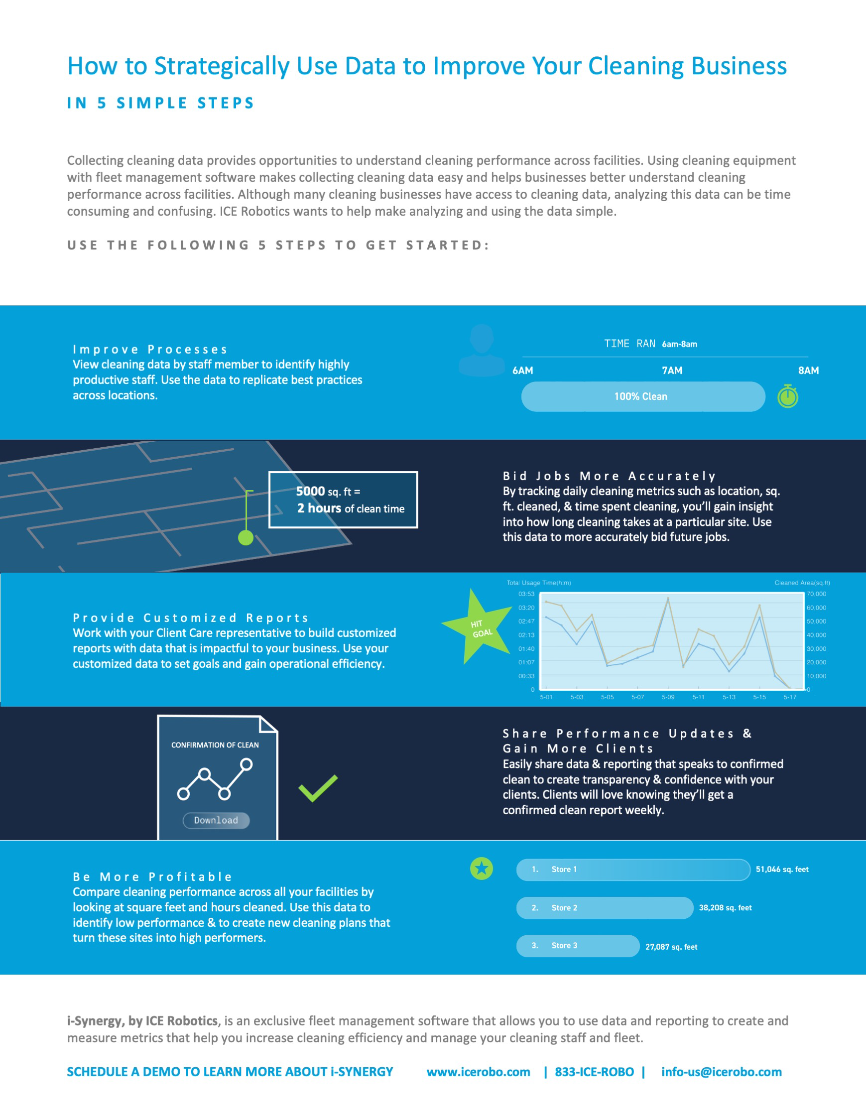 How to Use Data Strategically Infographic
